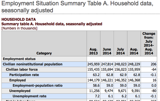 Employment Situation Summary Table A Household data seasonally adjusted