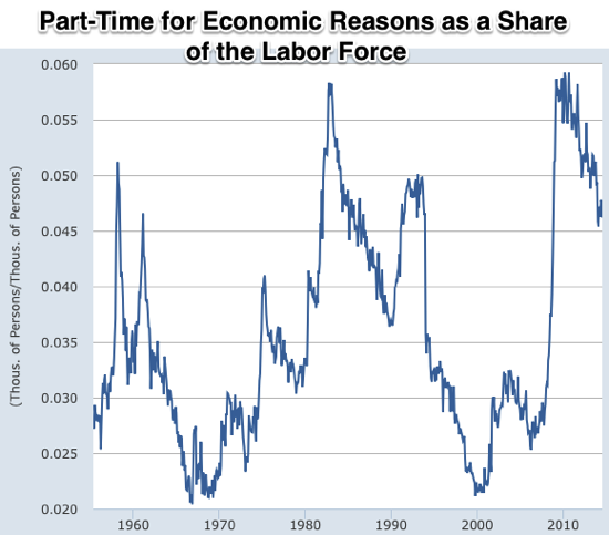 Graph Employment Level Part Time for Economic Reasons Nonagricultural Industries FRED St Louis Fed