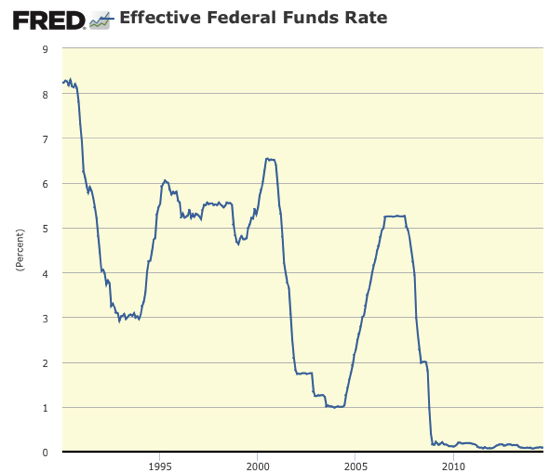 Graph Effective Federal Funds Rate FRED St Louis Fed