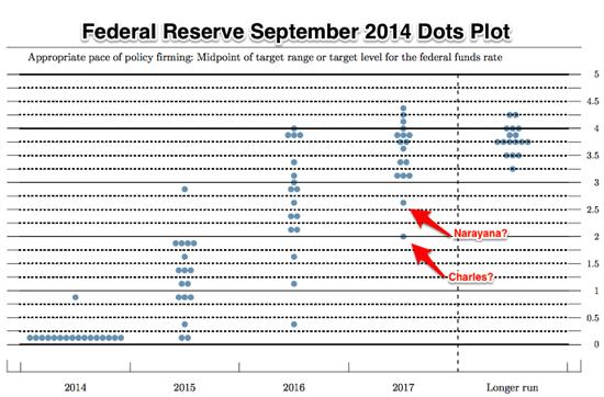 Www federalreserve gov monetarypolicy files fomcprojtabl20140917 pdf