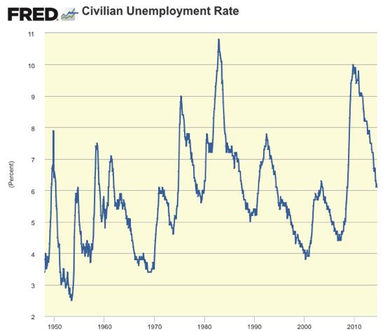 Graph Civilian Unemployment Rate FRED St Louis Fed
