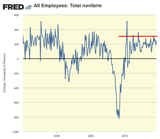 Graph All Employees Total nonfarm FRED St Louis Fed