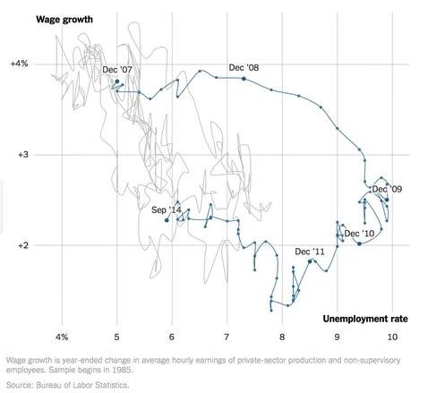 Economist s View