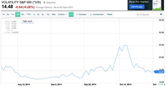 ^VIX Interactive Stock Chart Yahoo Inc Stock Yahoo Finance