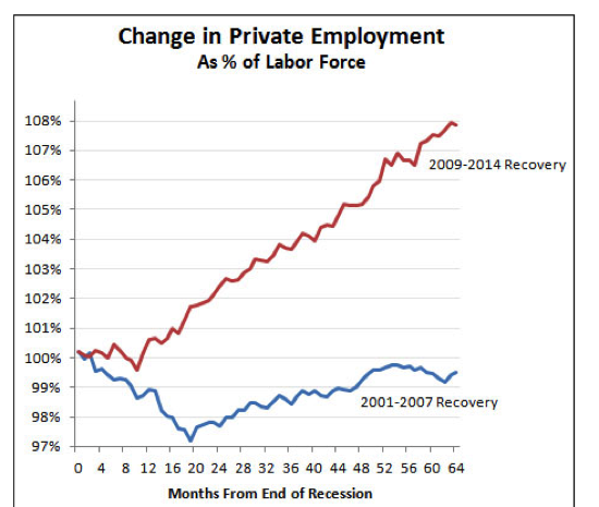 The Obama Recovery Has Been Miles Better Than the Bush Recovery Mother Jones