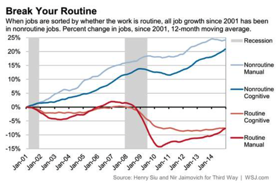 Is Your Job Routine If So It s Probably Disappearing Real Time Economics WSJ