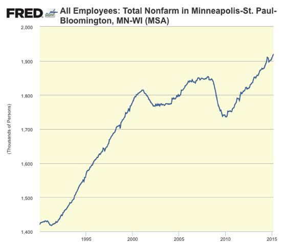 Graph All Employees Total Nonfarm in Minneapolis St Paul Bloomington MN WI MSA FRED St Louis Fed