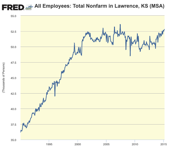 Graph All Employees Total Nonfarm in Lawrence KS MSA FRED St Louis Fed
