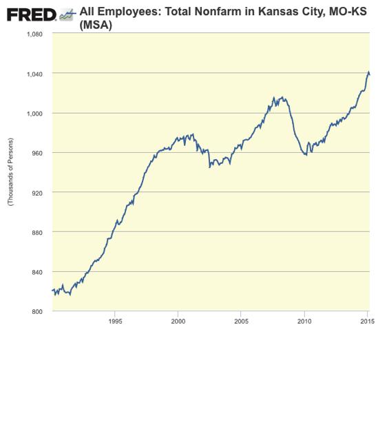 Graph All Employees Total Nonfarm in Kansas City MO KS MSA FRED St Louis Fed