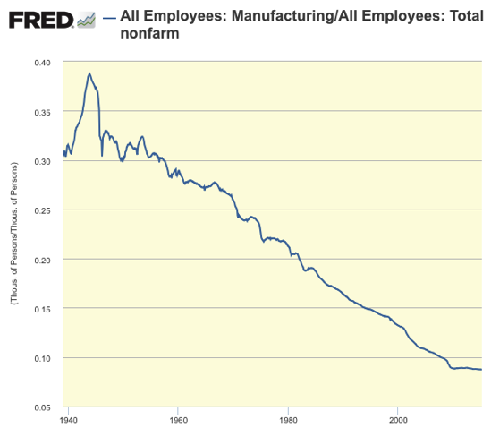 Graph All Employees Manufacturing FRED St Louis Fed
