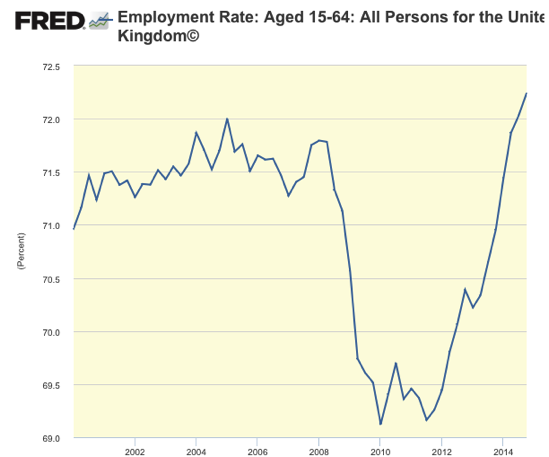 Graph Employment Rate Aged 15 64 All Persons for the United Kingdom© FRED St Louis Fed