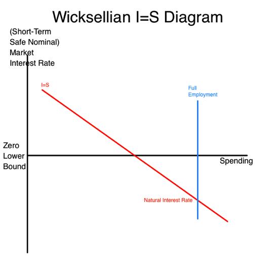Lifestream vpdoc 2015 06 02 Tu Krugman Feldstein