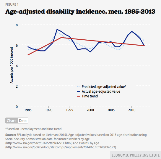 Are Disability Rates Increasing Economic Policy Institute