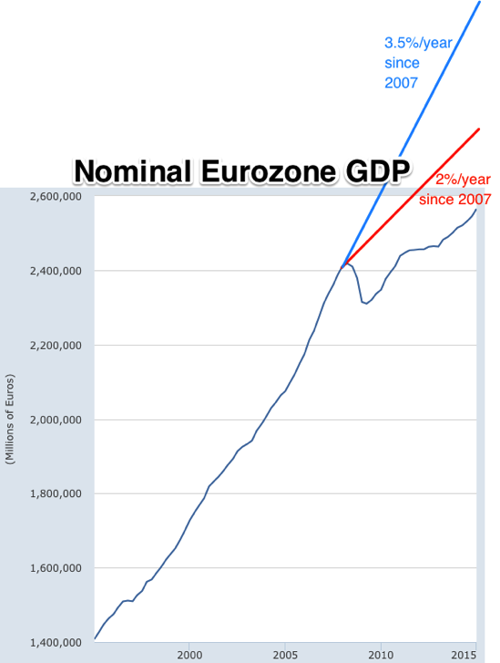 Graph Gross Domestic Product for Euro Area 19 Countries © FRED St Louis Fed