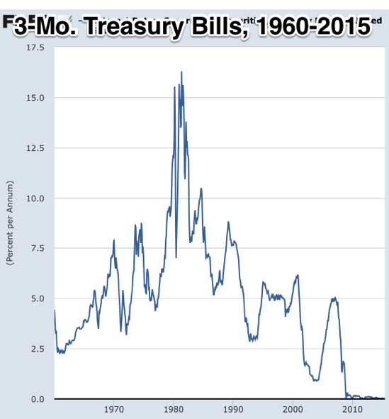 Graph Interest Rates Government Securities Treasury Bills for United States© FRED St Louis Fed