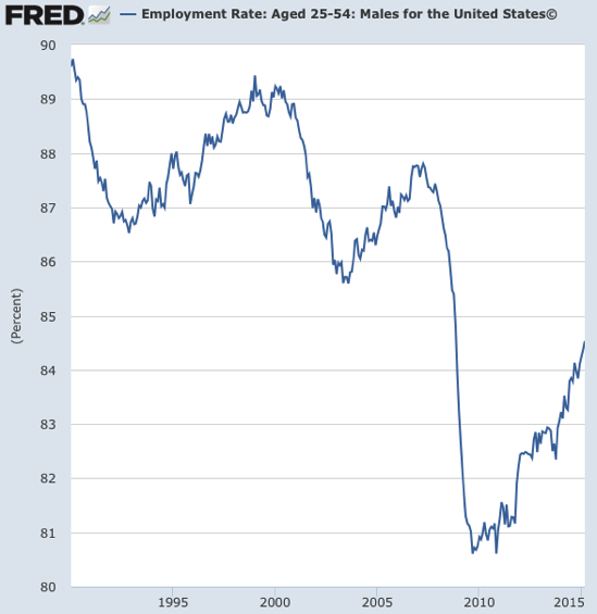 Employment Rate Aged 25 54 Males for the United States© FRED St Louis Fed