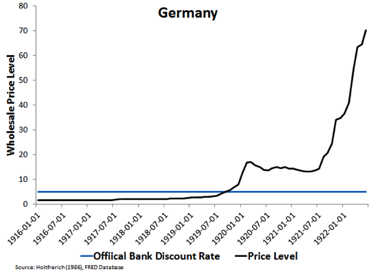 Reichsbank discount rate 1920s Google Search