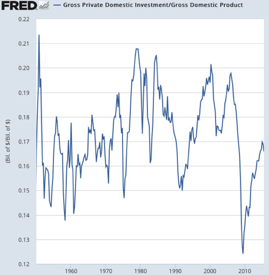 Graph Gross Private Domestic Investment FRED St Louis Fed
