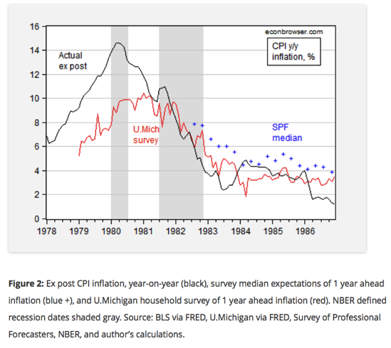 Inflation expectations can change quickly Econbrowser