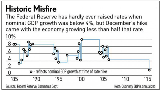 The Fed s Historic Rate Hike Goof In One Chart Stock News Stock Market Analysis IBD