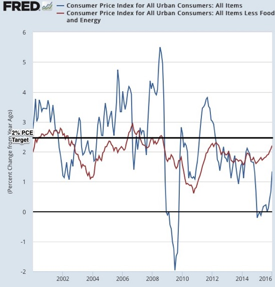Graph Consumer Price Index for All Urban Consumers All Items FRED St Louis Fed