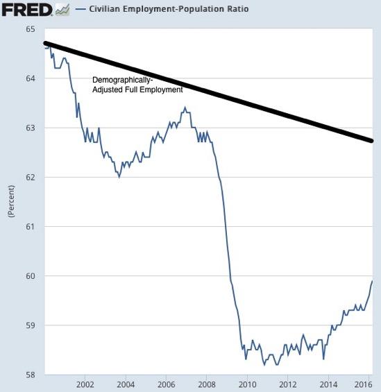 Graph Civilian Employment Population Ratio FRED St Louis Fed