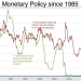 Memo to Self: Monetary Policy since 1985