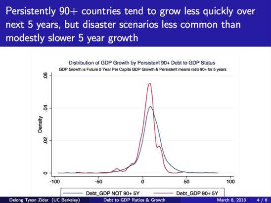 Debt to GDP Ratio and Future Economic Growth pdf page 4 of 6