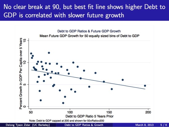 Debt to GDP Ratio and Future Economic Growth pdf page 5 of 6