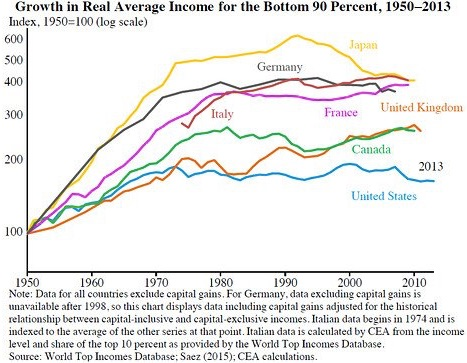 Justin Wolfers on Twitter Growth in Real Average Income for the Bottom 90 Percent https t co 90OUpUj8nJ