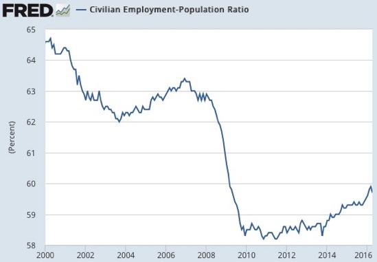 Civilian Employment Population Ratio FRED St Louis Fed