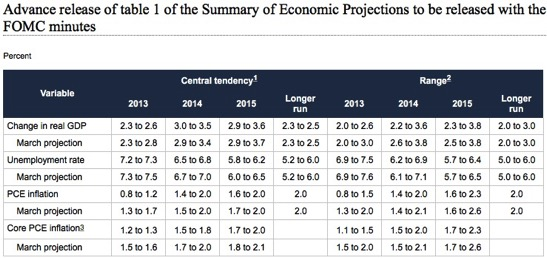 FRB June 19 2013 FOMC Projections materials accessible version