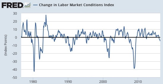 Change in Labor Market Conditions Index FRED St Louis Fed