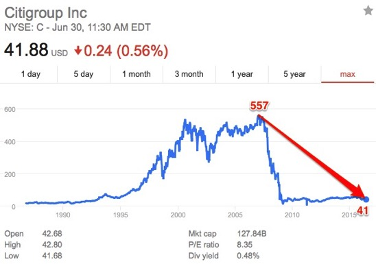 Citigroup histroical stock price Google Search