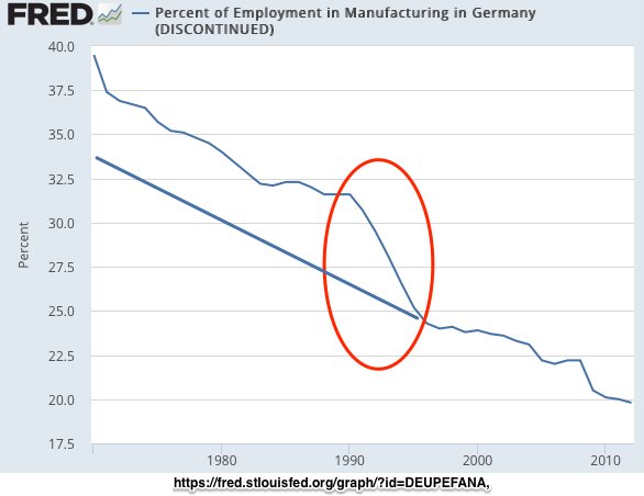 Percent of Employment in Manufacturing in Germany