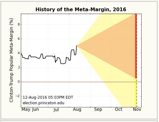 History of the Meta analysis
