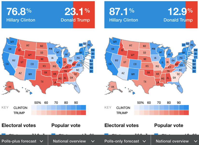 Preview of Election Forecasting