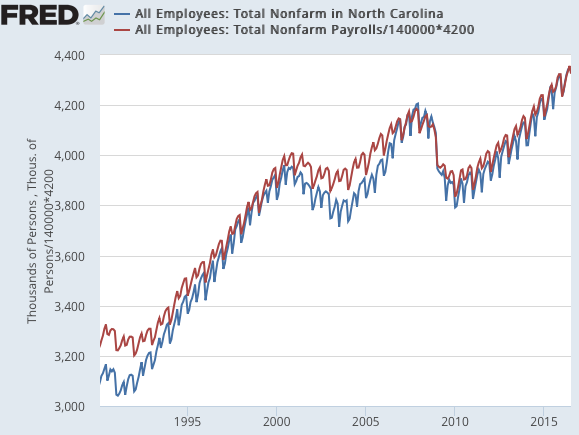 All Employees Total Nonfarm in North Carolina FRED St Louis Fed
