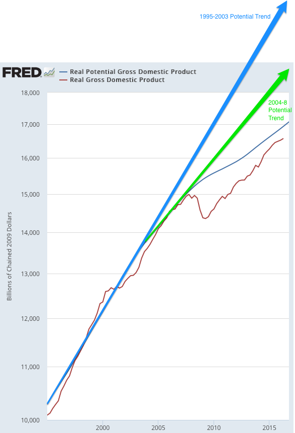 Real Potential Gross Domestic Product FRED St Louis Fed