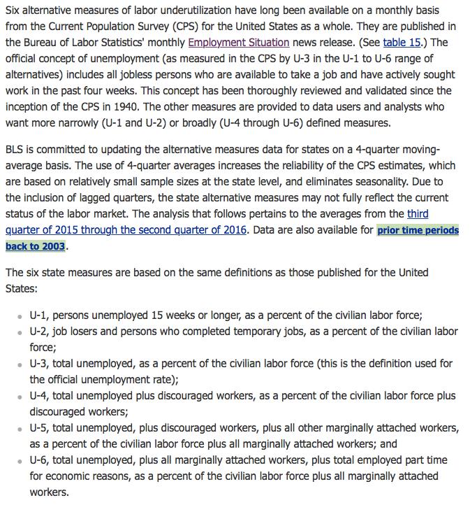 Alternative Measures of Labor Underutilization for States