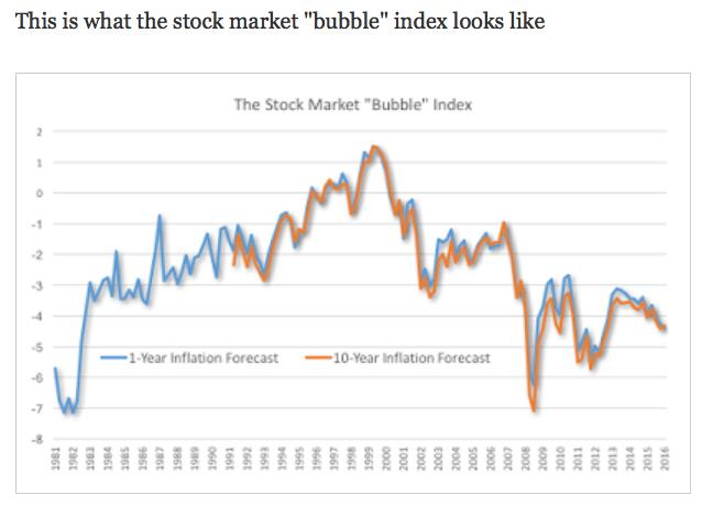 Antonio Fatas on the Global Economy The stock market looks cheap