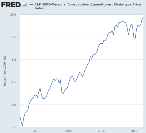 S P 500© FRED St Louis Fed
