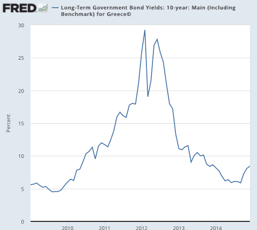 Long Term Government Bond Yields 10 year Main Including Benchmark for Greece© FRED St Louis Fed