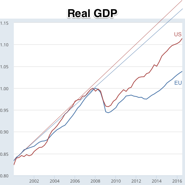 Real Gross Domestic Product for European Union 28 countries © FRED St Louis Fed