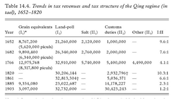 State Capacity the Sino Japanese Divergence pseudoerasmus