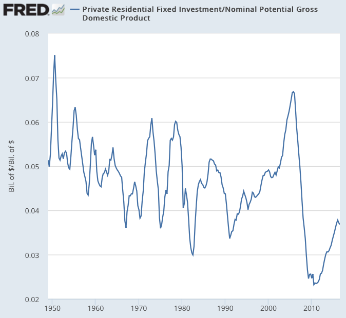 Private Residential Fixed Investment FRED St Louis Fed