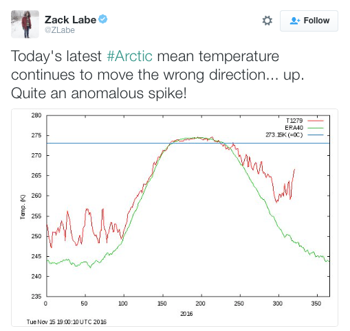 Zack Labe on Twitter Today s latest Arctic mean temperature continues to move the wrong direction up Quite an anomalous spike https t co C93cQWUKV9