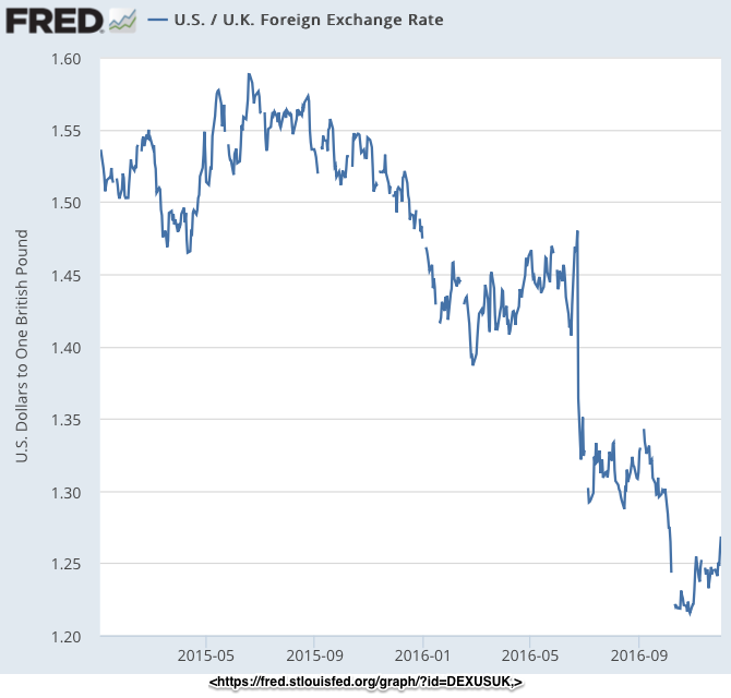 U S U K Foreign Exchange Rate FRED St Louis Fed