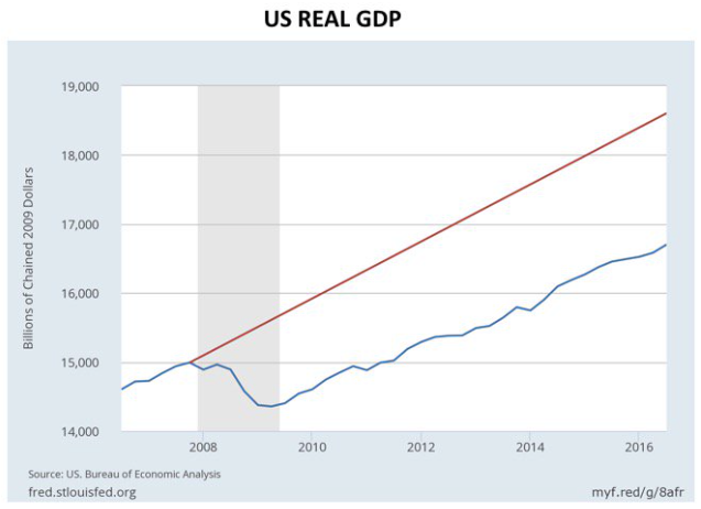 U.S. Real GDP since 2009