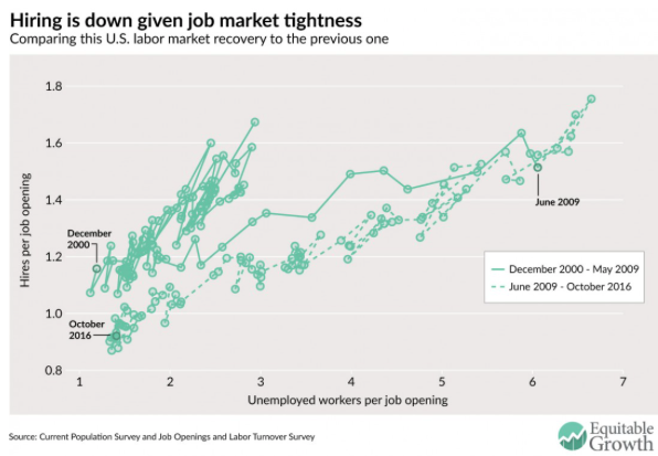 U S labor market tightness hiring and the decline in job switching Equitable Growth